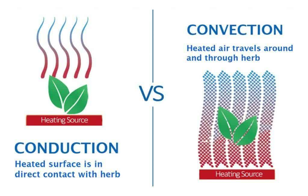 Comparing the use of conduction and convection heating