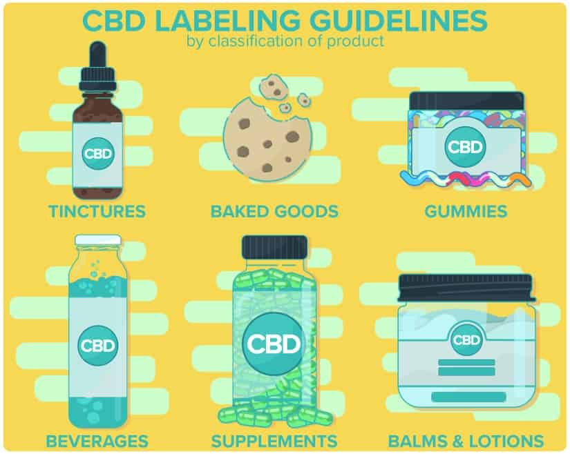 The different types of CBD product